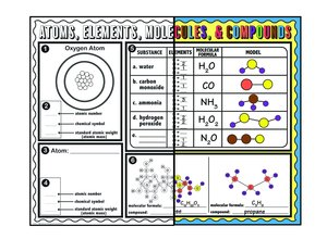 Atoms, Elements, Molecules and Compounds Posters